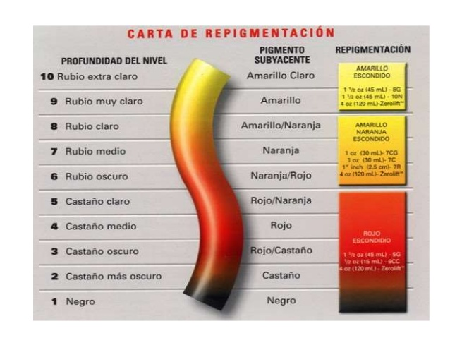 RESUMEN DE COLORIMETRIA – Comercial López